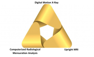 The Golden Triangle is comprised of Digital Motion X-ray, Computerized Radiological Mensuration Analysis, and Upright MRI.